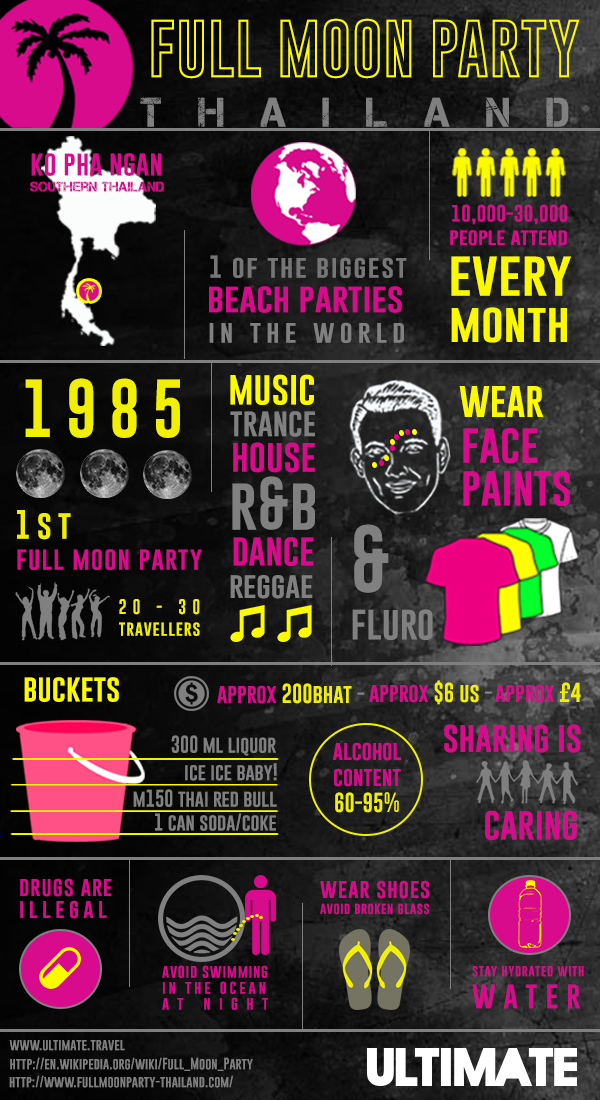 What you need to know about the Full Moon Party in Thailand.